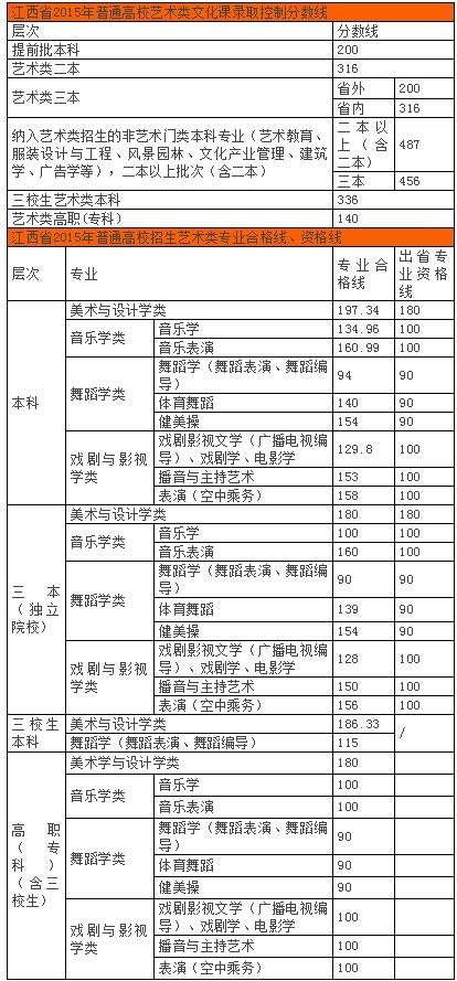 2015江西省联考分数线