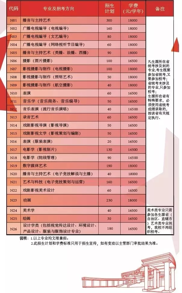 中国传媒大学南广学院2019年招生计划