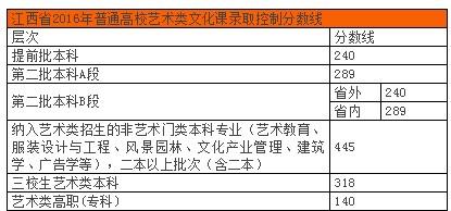 2016江西省联考分数线