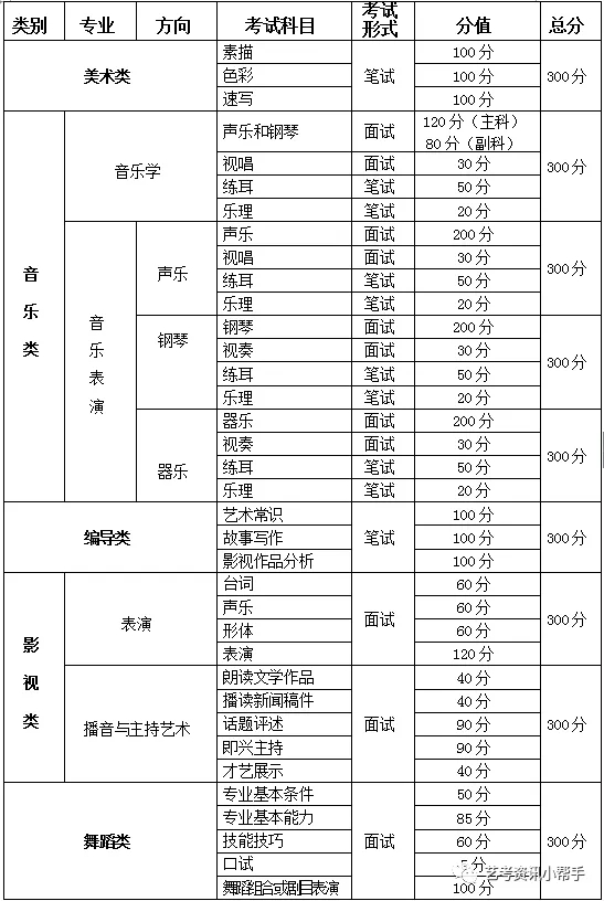 重庆市考试科目、形式及分值