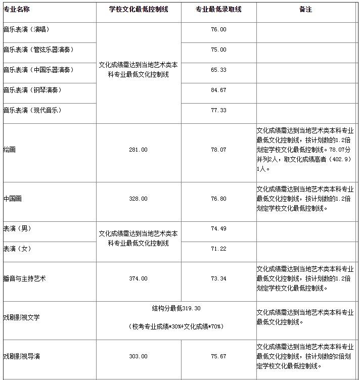 山东艺术学院省外录取分数线