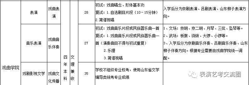山东艺术学院2019表演类专业招生简章五