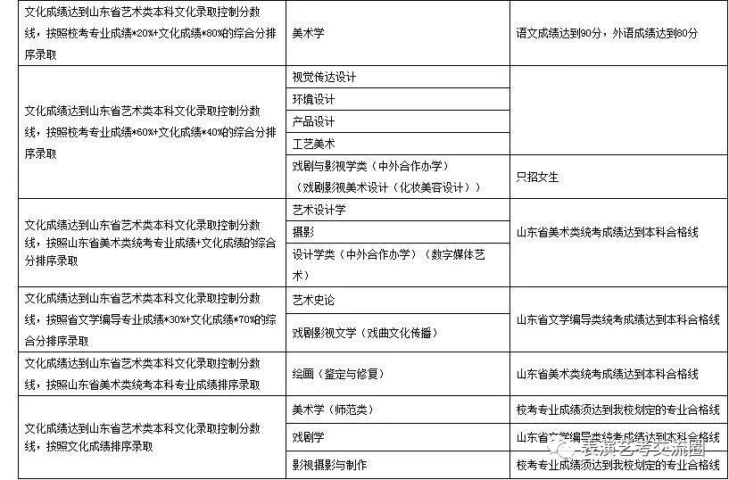 山东艺术学院2019表演类专业招生简章八